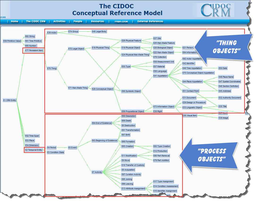 cidoc-crm-class-hierarchy.png