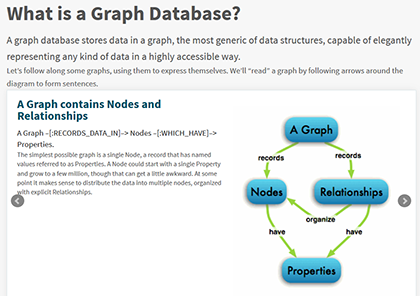 what is a graph database at Neo4j.org